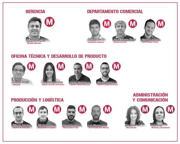 Équipe professionnelle de Mekanaves